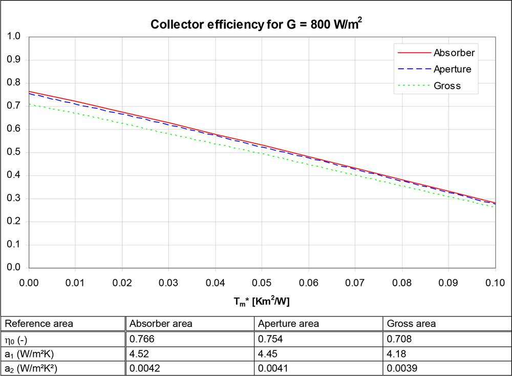 UniPlate efficiency